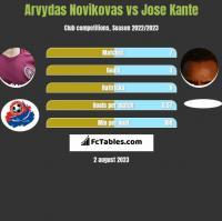 Arvydas Novikovas vs Jose Kante h2h player stats