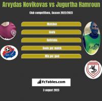 Arvydas Novikovas vs Jugurtha Hamroun h2h player stats