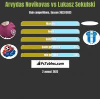 Arvydas Novikovas vs Lukasz Sekulski h2h player stats