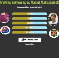 Arvydas Novikovas vs Maciej Makuszewski h2h player stats