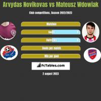 Arvydas Novikovas vs Mateusz Wdowiak h2h player stats