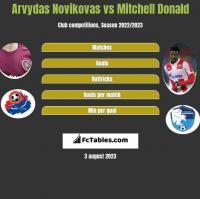 Arvydas Novikovas vs Mitchell Donald h2h player stats