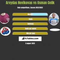 Arvydas Novikovas vs Osman Celik h2h player stats