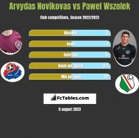 Arvydas Novikovas vs Paweł Wszołek h2h player stats