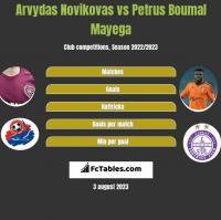 Arvydas Novikovas vs Petrus Boumal Mayega h2h player stats