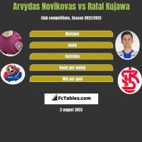 Arvydas Novikovas vs Rafal Kujawa h2h player stats