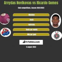 Arvydas Novikovas vs Ricardo Gomes h2h player stats
