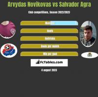 Arvydas Novikovas vs Salvador Agra h2h player stats