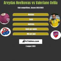 Arvydas Novikovas vs Valeriane Gvilia h2h player stats