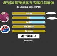 Arvydas Novikovas vs Vamara Sanogo h2h player stats