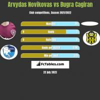 Arvydas Novikovas vs Bugra Cagiran h2h player stats