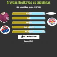 Arvydas Novikovas vs Luquinhas h2h player stats