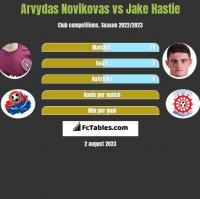 Arvydas Novikovas vs Jake Hastie h2h player stats