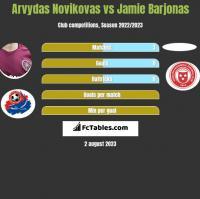 Arvydas Novikovas vs Jamie Barjonas h2h player stats