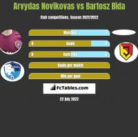 Arvydas Novikovas vs Bartosz Bida h2h player stats
