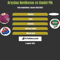 Arvydas Novikovas vs Daniel Pik h2h player stats