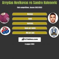 Arvydas Novikovas vs Sandro Kulenovic h2h player stats
