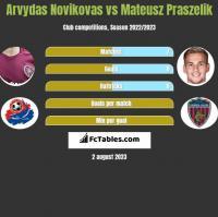 Arvydas Novikovas vs Mateusz Praszelik h2h player stats
