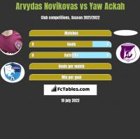 Arvydas Novikovas vs Yaw Ackah h2h player stats