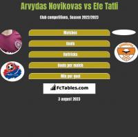 Arvydas Novikovas vs Efe Tatli h2h player stats