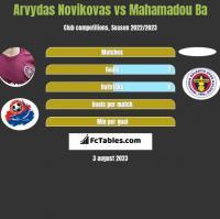 Arvydas Novikovas vs Mahamadou Ba h2h player stats