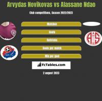 Arvydas Novikovas vs Alassane Ndao h2h player stats