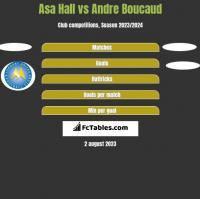 Asa Hall vs Andre Boucaud h2h player stats
