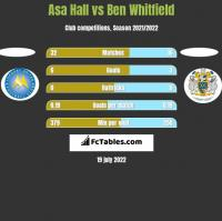 Asa Hall vs Ben Whitfield h2h player stats
