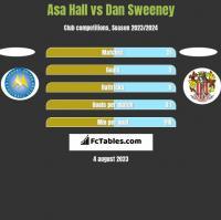 Asa Hall vs Dan Sweeney h2h player stats
