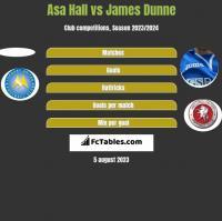 Asa Hall vs James Dunne h2h player stats