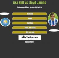 Asa Hall vs Lloyd James h2h player stats