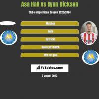 Asa Hall vs Ryan Dickson h2h player stats