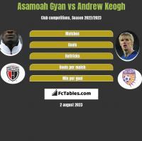 Asamoah Gyan vs Andrew Keogh h2h player stats