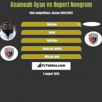 Asamoah Gyan vs Rupert Nongrum h2h player stats