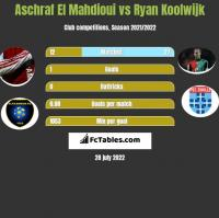 Aschraf El Mahdioui vs Ryan Koolwijk h2h player stats