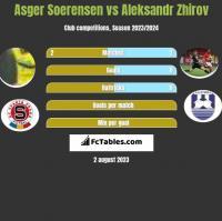 Asger Soerensen vs Aleksandr Zhirov h2h player stats