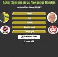 Asger Soerensen vs Alexander Nandzik h2h player stats