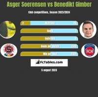 Asger Soerensen vs Benedikt Gimber h2h player stats