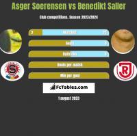 Asger Soerensen vs Benedikt Saller h2h player stats