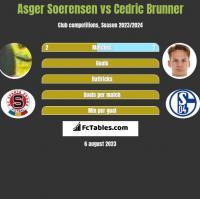 Asger Soerensen vs Cedric Brunner h2h player stats