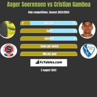 Asger Soerensen vs Cristian Gamboa h2h player stats