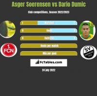 Asger Soerensen vs Dario Dumic h2h player stats