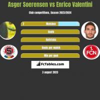 Asger Soerensen vs Enrico Valentini h2h player stats