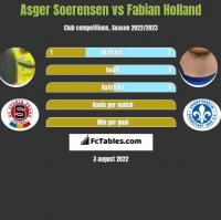 Asger Soerensen vs Fabian Holland h2h player stats