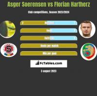 Asger Soerensen vs Florian Hartherz h2h player stats