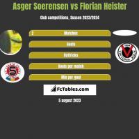 Asger Soerensen vs Florian Heister h2h player stats