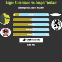 Asger Soerensen vs Jesper Verlaat h2h player stats