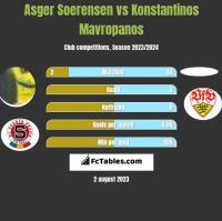 Asger Soerensen vs Konstantinos Mavropanos h2h player stats