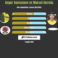 Asger Soerensen vs Marcel Correia h2h player stats