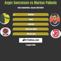 Asger Soerensen vs Markus Palionis h2h player stats